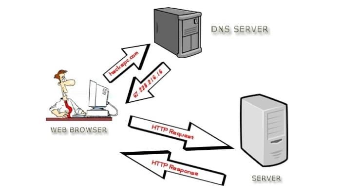 Configurar las DNS